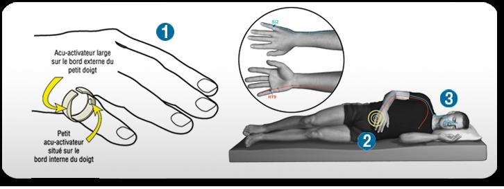 Comment fonctionne l'acupression pour supprimer les ronflements